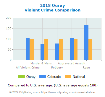 Ouray Violent Crime vs. State and National Comparison