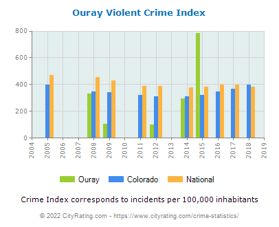 Ouray Violent Crime vs. State and National Per Capita
