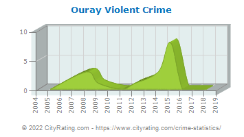 Ouray Violent Crime