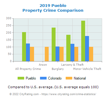 Pueblo Property Crime vs. State and National Comparison