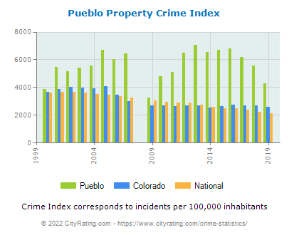 Pueblo Property Crime vs. State and National Per Capita