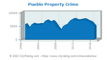Pueblo Property Crime