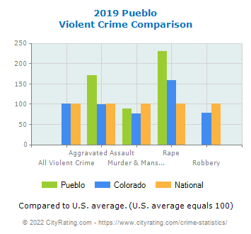Pueblo Violent Crime vs. State and National Comparison