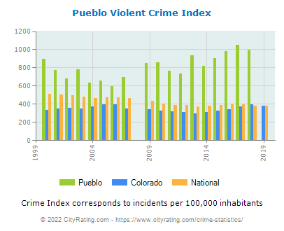 Pueblo Violent Crime vs. State and National Per Capita