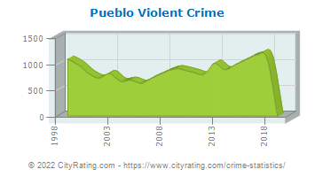 Pueblo Violent Crime