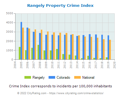 Rangely Property Crime vs. State and National Per Capita