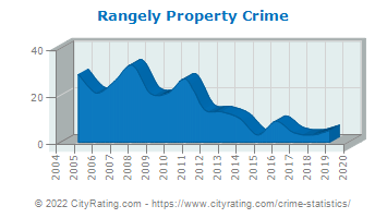 Rangely Property Crime