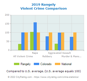 Rangely Violent Crime vs. State and National Comparison