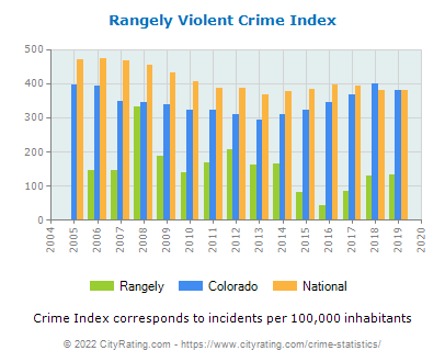 Rangely Violent Crime vs. State and National Per Capita