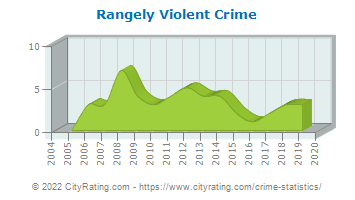 Rangely Violent Crime