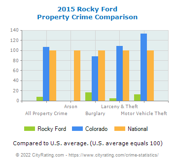 Rocky Ford Property Crime vs. State and National Comparison