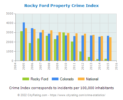 Rocky Ford Property Crime vs. State and National Per Capita