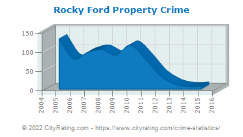 Rocky Ford Property Crime