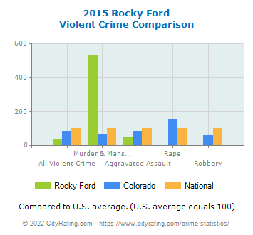 Rocky Ford Violent Crime vs. State and National Comparison