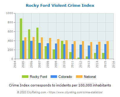 Rocky Ford Violent Crime vs. State and National Per Capita