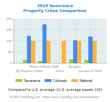 Severance Property Crime vs. State and National Comparison