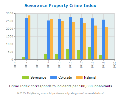 Severance Property Crime vs. State and National Per Capita