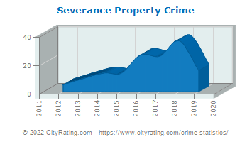 Severance Property Crime