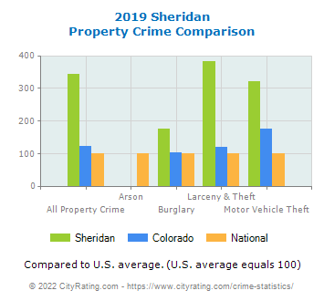 Sheridan Property Crime vs. State and National Comparison