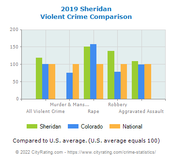 Sheridan Violent Crime vs. State and National Comparison