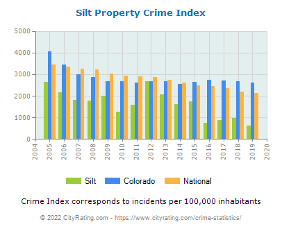 Silt Property Crime vs. State and National Per Capita