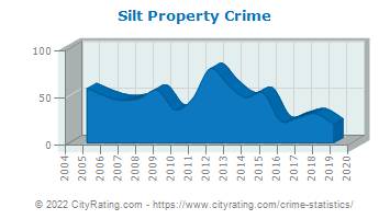 Silt Property Crime