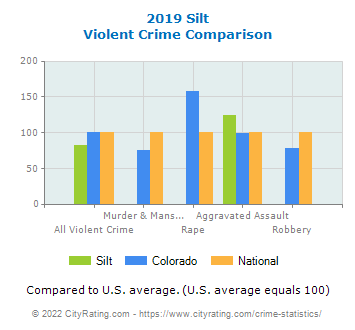 Silt Violent Crime vs. State and National Comparison