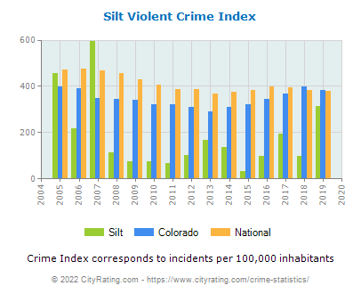 Silt Violent Crime vs. State and National Per Capita
