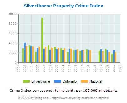 Silverthorne Property Crime vs. State and National Per Capita