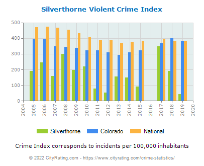 Silverthorne Violent Crime vs. State and National Per Capita