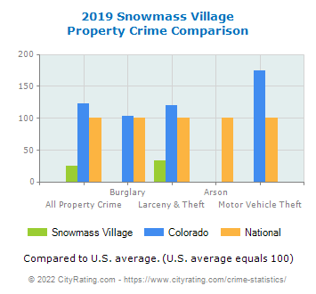 Snowmass Village Property Crime vs. State and National Comparison