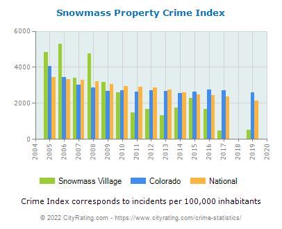 Snowmass Village Property Crime vs. State and National Per Capita