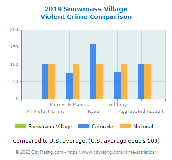 Snowmass Village Violent Crime vs. State and National Comparison