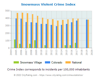 Snowmass Village Violent Crime vs. State and National Per Capita
