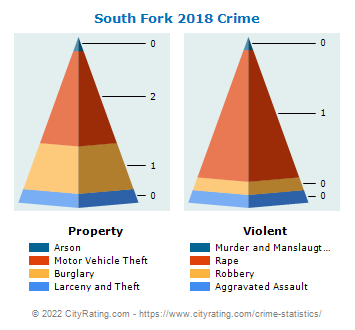 South Fork Crime 2018