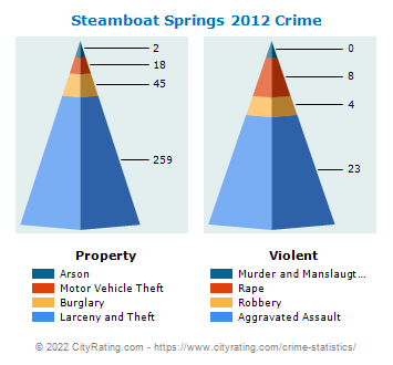 Steamboat Springs Crime 2012