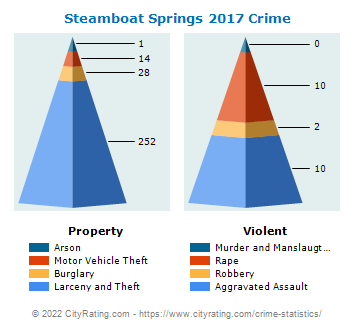 Steamboat Springs Crime 2017