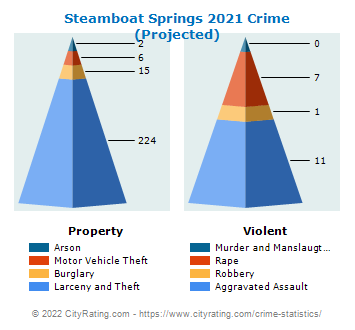 Steamboat Springs Crime 2021