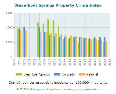 Steamboat Springs Property Crime vs. State and National Per Capita