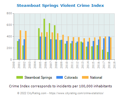 Steamboat Springs Violent Crime vs. State and National Per Capita
