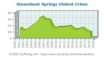 Steamboat Springs Violent Crime