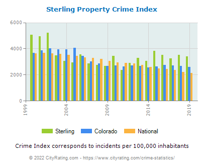 Sterling Property Crime vs. State and National Per Capita