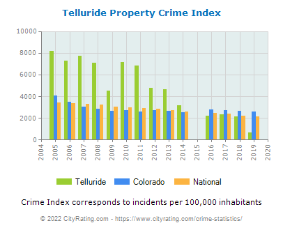 Telluride Property Crime vs. State and National Per Capita