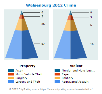 Walsenburg Crime 2012