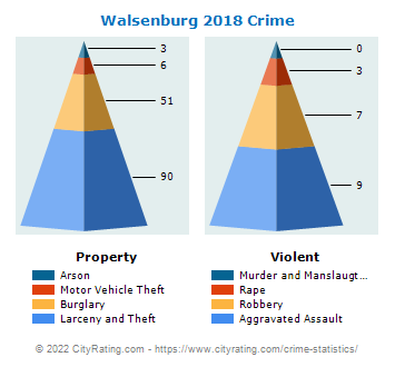 Walsenburg Crime 2018