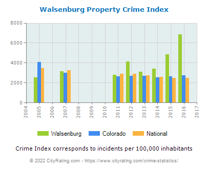 Walsenburg Property Crime vs. State and National Per Capita