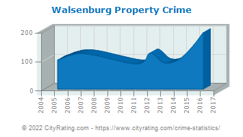 Walsenburg Property Crime