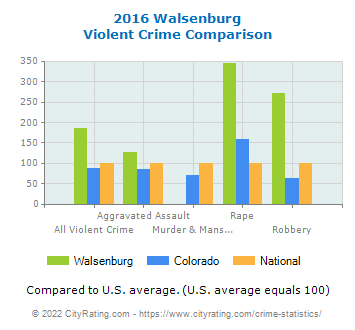 Walsenburg Violent Crime vs. State and National Comparison