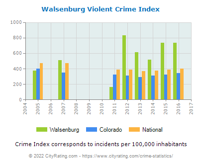 Walsenburg Violent Crime vs. State and National Per Capita