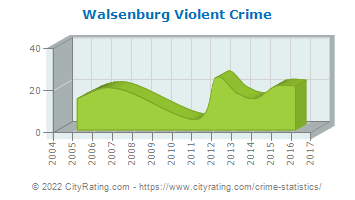 Walsenburg Violent Crime